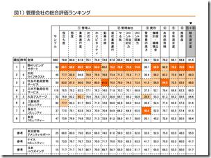 Attractors Lab  管理会社についての評価ランキングの公・について(プレス資料 2012年10月)